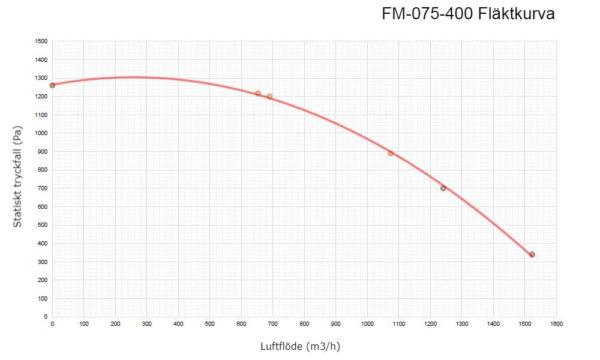 Fläktkurva FM-075-400
